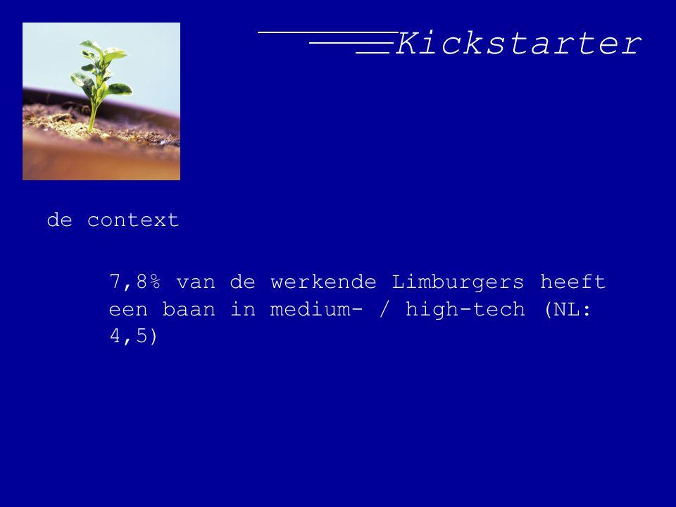Kickstarter de context 7,8% van de werkende Limburgers heeft een baan in medium- / high-tech (NL: 4,5)