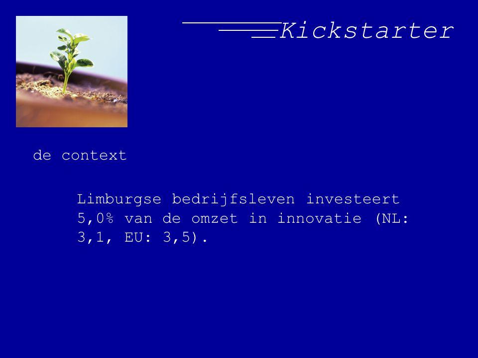 Kickstarter de context Limburgse bedrijfsleven investeert 5,0% van de omzet in innovatie (NL: 3,1, EU: 3,5).