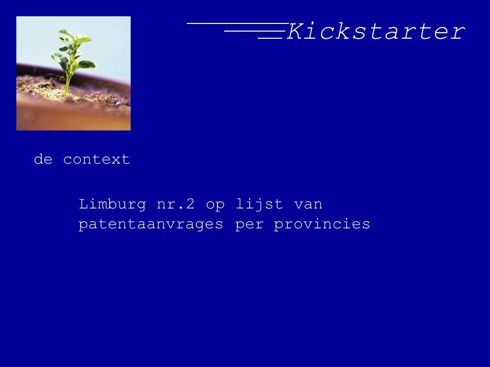 Kickstarter de context Limburg nr.2 op lijst van patentaanvrages per provincies