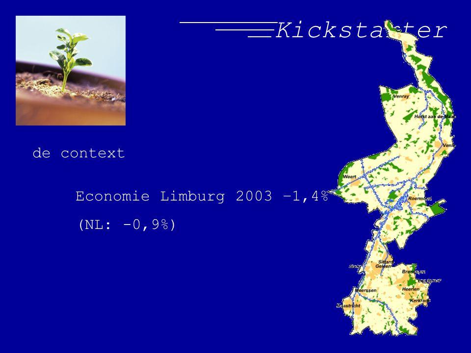 Kickstarter de context Economie Limburg 2003 –1,4% (NL: -0,9%)