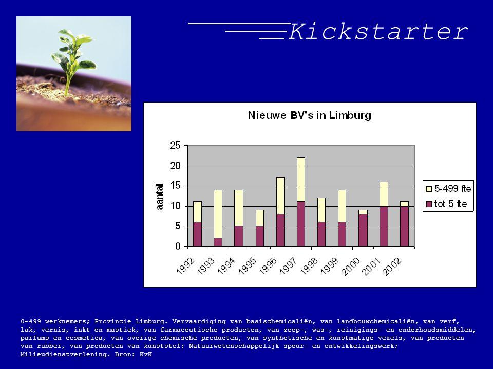 Kickstarter 0-499 werknemers; Provincie Limburg. Vervaardiging van basischemicaliën, van landbouwchemicaliën, van verf, lak, vernis, inkt en mastiek,