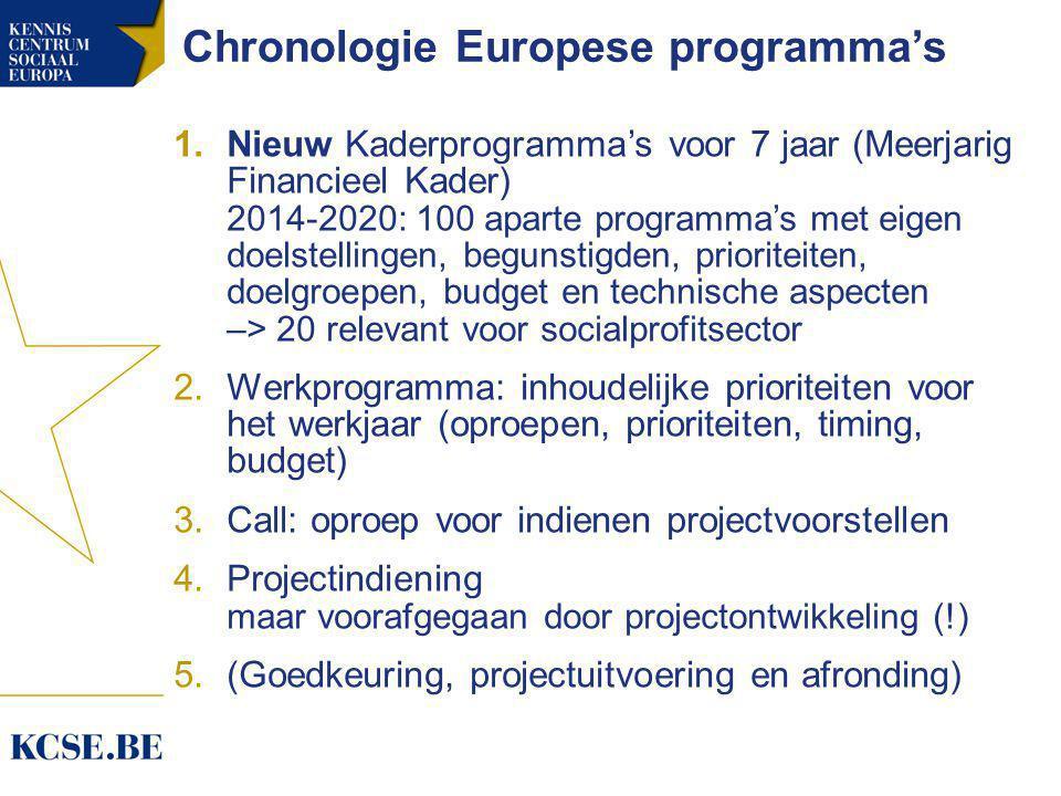 Chronologie Europese programma's 1.Nieuw Kaderprogramma's voor 7 jaar (Meerjarig Financieel Kader) 2014-2020: 100 aparte programma's met eigen doelstellingen, begunstigden, prioriteiten, doelgroepen, budget en technische aspecten –> 20 relevant voor socialprofitsector 2.Werkprogramma: inhoudelijke prioriteiten voor het werkjaar (oproepen, prioriteiten, timing, budget) 3.Call: oproep voor indienen projectvoorstellen 4.Projectindiening maar voorafgegaan door projectontwikkeling (!) 5.(Goedkeuring, projectuitvoering en afronding)