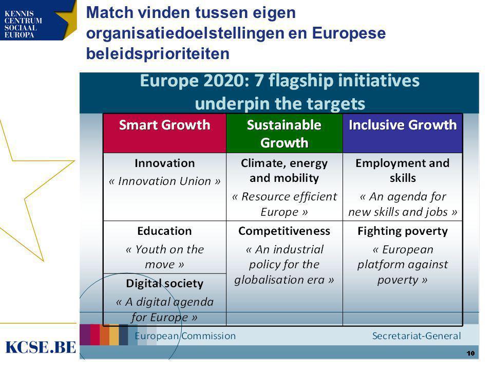 Match vinden tussen eigen organisatiedoelstellingen en Europese beleidsprioriteiten