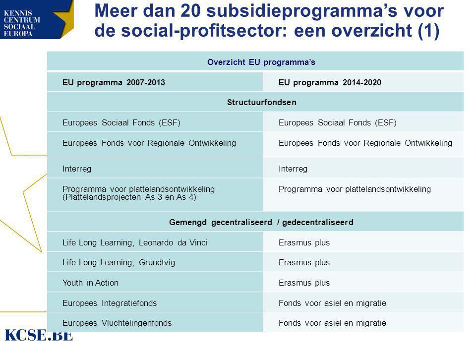 Meer dan 20 subsidieprogramma's voor de social-profitsector: een overzicht (1) Overzicht EU programma's EU programma 2007-2013EU programma 2014-2020 Structuurfondsen Europees Sociaal Fonds (ESF) Europees Fonds voor Regionale Ontwikkeling Interreg Programma voor plattelandsontwikkeling (Plattelandsprojecten As 3 en As 4) Programma voor plattelandsontwikkeling Gemengd gecentraliseerd / gedecentraliseerd Life Long Learning, Leonardo da VinciErasmus plus Life Long Learning, GrundtvigErasmus plus Youth in ActionErasmus plus Europees IntegratiefondsFonds voor asiel en migratie Europees VluchtelingenfondsFonds voor asiel en migratie