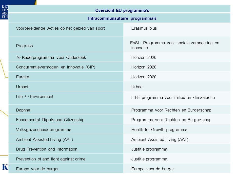 Overzicht EU programma's Intracommunautaire programma's Voorbereidende Acties op het gebied van sportErasmus plus Progress EaSI - Programma voor sociale verandering en innovatie 7e Kaderprogramma voor OnderzoekHorizon 2020 Concurrentievermogen en Innovatie (CIP)Horizon 2020 EurekaHorizon 2020 Urbact Life + / Environment LIFE programma voor milieu en klimaatactie DaphneProgramma voor Rechten en Burgerschap Fundamental Rights and CitizenshipProgramma voor Rechten en Burgerschap VolksgezondheidsprogrammaHealth for Growth programma Ambient Assisted Living (AAL) Drug Prevention and InformationJustitie programma Prevention of and fight against crimeJustitie programma Europa voor de burger