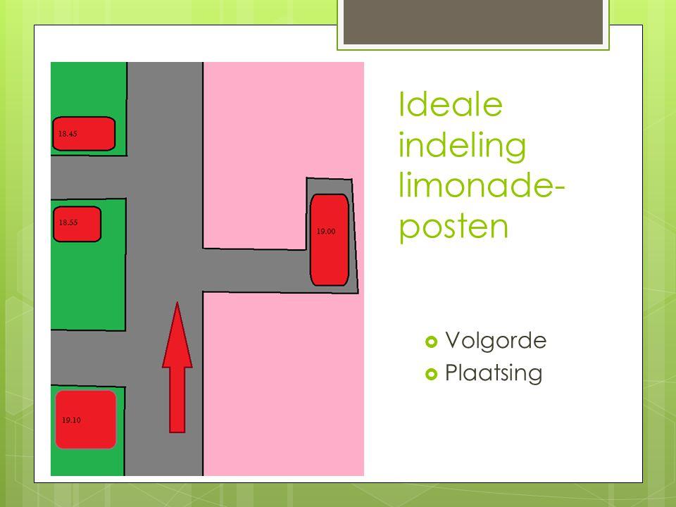 Ideale indeling limonade- posten  Volgorde  Plaatsing