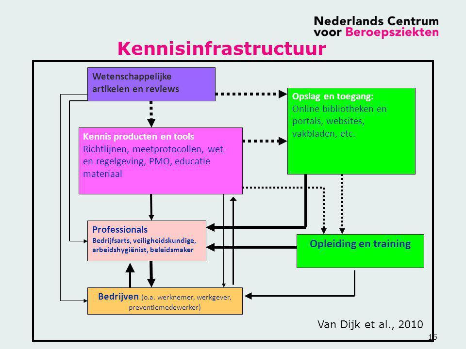 15 Wetenschappelijke artikelen en reviews Kennis producten en tools Richtlijnen, meetprotocollen, wet- en regelgeving, PMO, educatie materiaal Profess