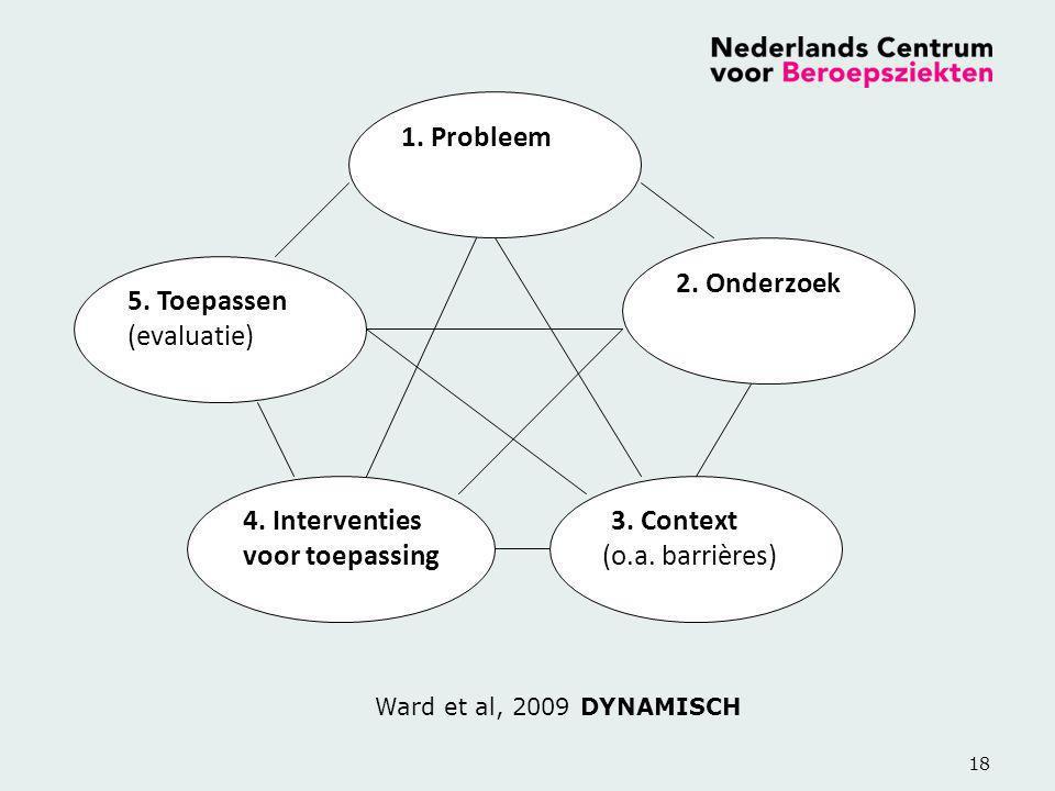 18 Ward et al, 2009 DYNAMISCH 1. Probleem 2. Onderzoek 5. Toepassen (evaluatie) 4. Interventies voor toepassing 3. Context (o.a. barrières)