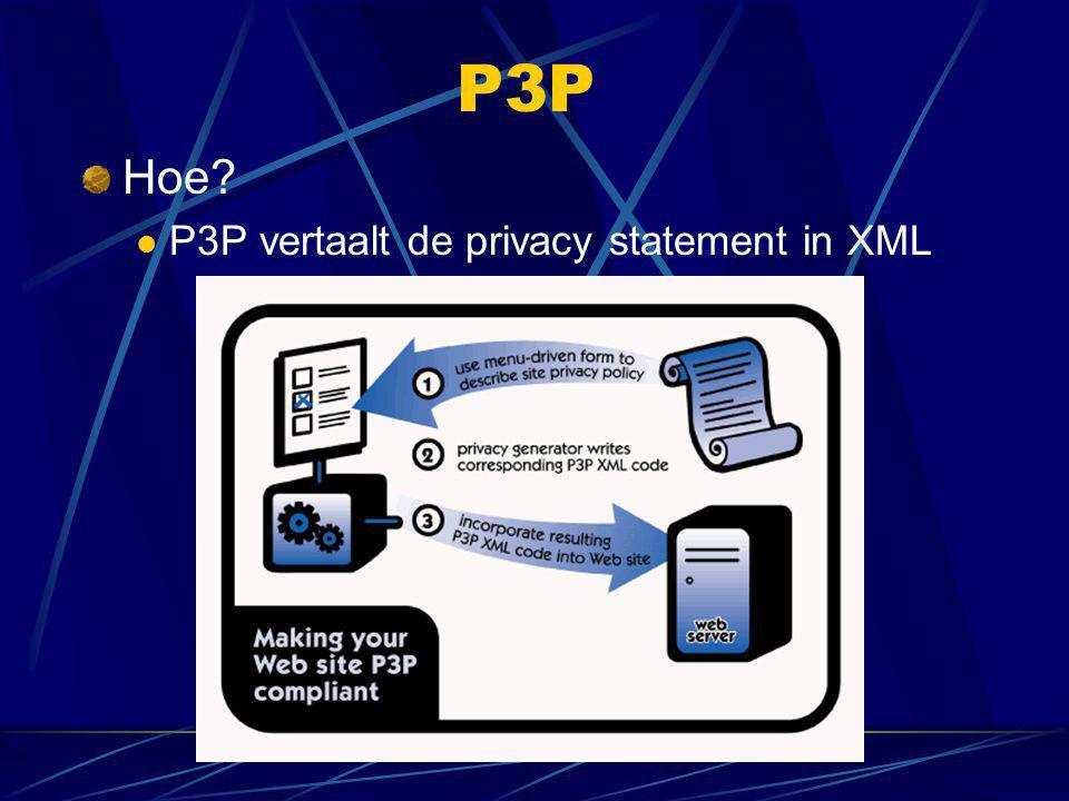 P3P Hoe?  P3P vertaalt de privacy statement in XML