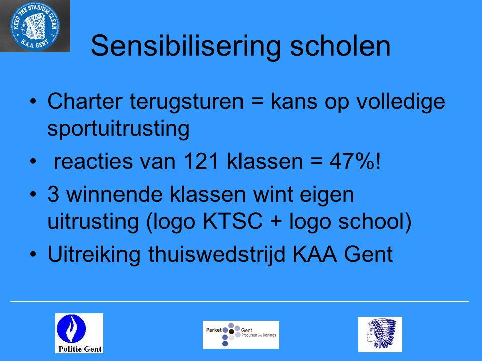 Sensibilisering scholen •Charter terugsturen = kans op volledige sportuitrusting • reacties van 121 klassen = 47%.