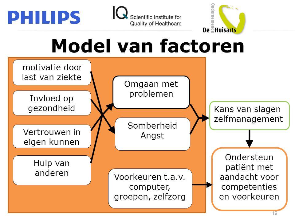 Model van factoren 19 Invloed op gezondheid Hulp van anderen Omgaan met problemen Somberheid Angst motivatie door last van ziekte Kans van slagen zelf