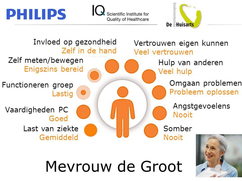 • Psychsoc: groen, vaardigh oranje/rood Mevrouw de Groot Invloed op gezondheid Zelf in de hand Zelf meten/bewegen Enigszins bereid Functioneren groep