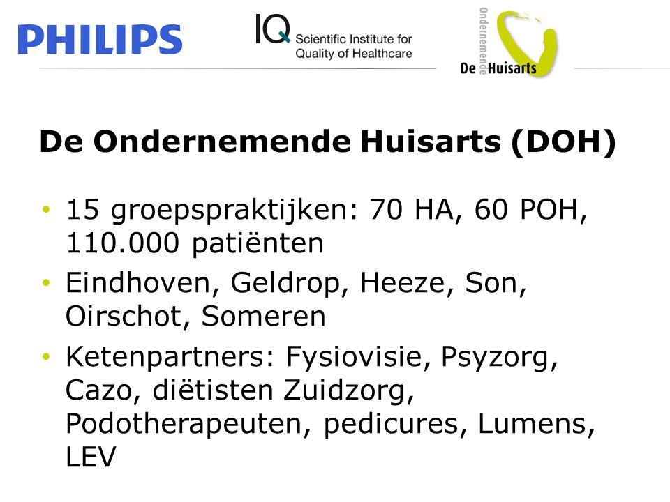 • 15 groepspraktijken: 70 HA, 60 POH, 110.000 patiënten • Eindhoven, Geldrop, Heeze, Son, Oirschot, Someren • Ketenpartners: Fysiovisie, Psyzorg, Cazo