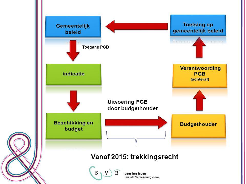 Toegang PGB Uitvoering PGB door budgethouder Vanaf 2015: trekkingsrecht