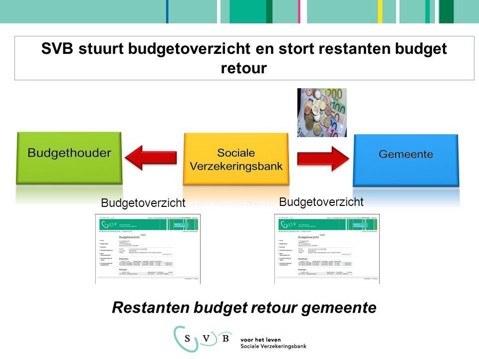 Budgetoverzicht SVB stuurt budgetoverzicht en stort restanten budget retour Restanten budget retour gemeente
