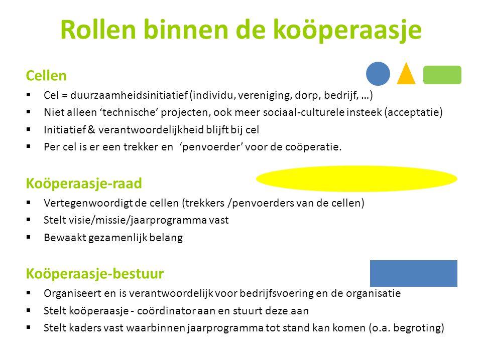 Rollen binnen de koöperaasje Cellen  Cel = duurzaamheidsinitiatief (individu, vereniging, dorp, bedrijf, …)  Niet alleen 'technische' projecten, ook