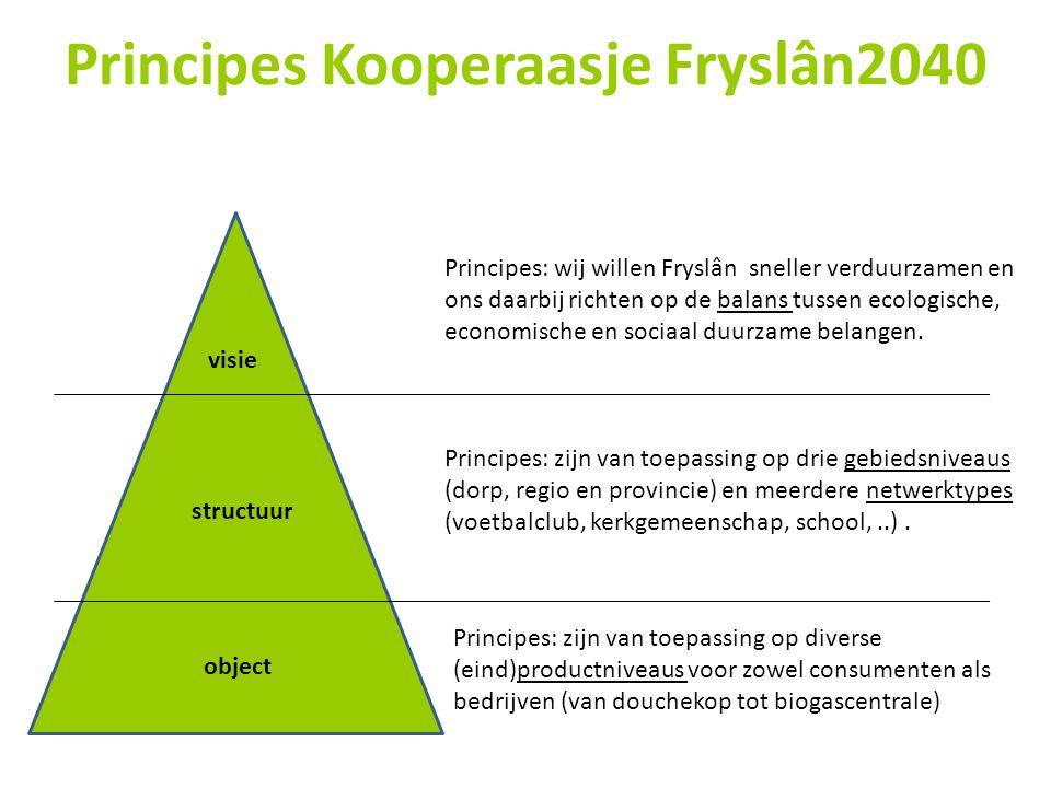 Principes Kooperaasje Fryslân2040 Principes: wij willen Fryslân sneller verduurzamen en ons daarbij richten op de balans tussen ecologische, economisc