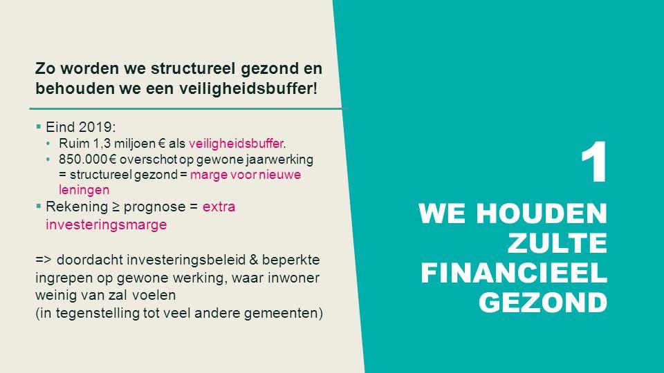 WE HOUDEN ZULTE FINANCIEEL GEZOND Zo worden we structureel gezond en behouden we een veiligheidsbuffer.