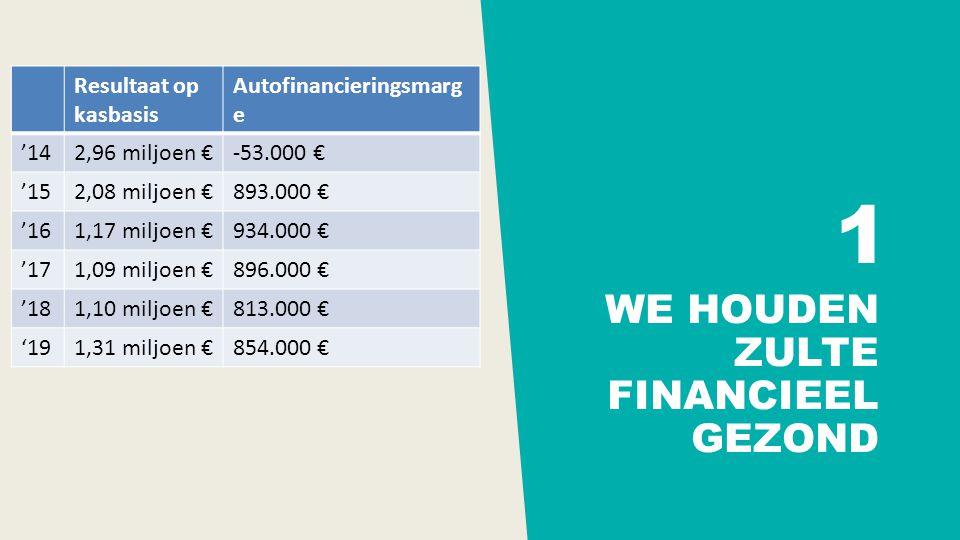 WE HOUDEN ZULTE FINANCIEEL GEZOND 1 Resultaat op kasbasis Autofinancieringsmarg e '142,96 miljoen €-53.000 € '152,08 miljoen €893.000 € '161,17 miljoen €934.000 € '171,09 miljoen €896.000 € '181,10 miljoen €813.000 € '191,31 miljoen €854.000 €