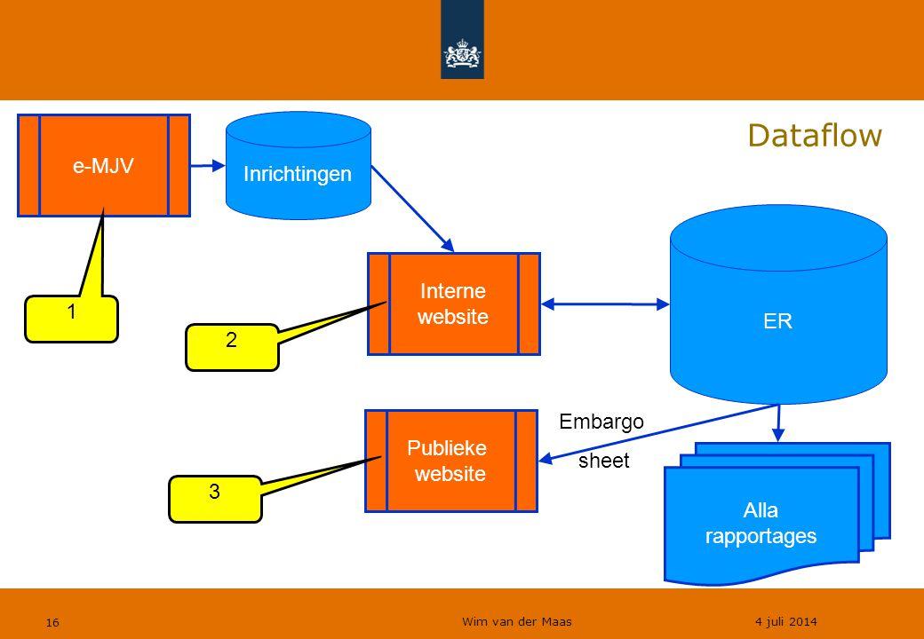 Wim van der Maas 4 juli 2014 16 Dataflow ER Inrichtingen Interne website Alla rapportages Publieke website Embargo sheet e-MJV 1 2 3