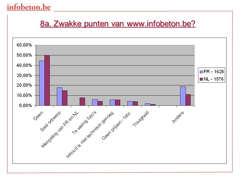 8a. Zwakke punten van www.infobeton.be