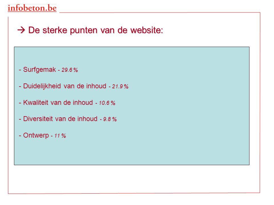  De sterke punten van de website: Surfgemak - 29.6 % - Surfgemak - 29.6 % - Duidelijkheid van de inhoud - 21.9 % - Kwaliteit van de inhoud - 10.6 % - Diversiteit van de inhoud - 9.8 % - Ontwerp - 11 %