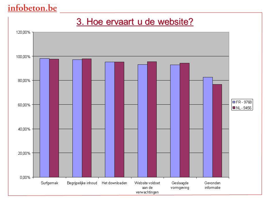 9. Suggesties om de website te verbeteren ?