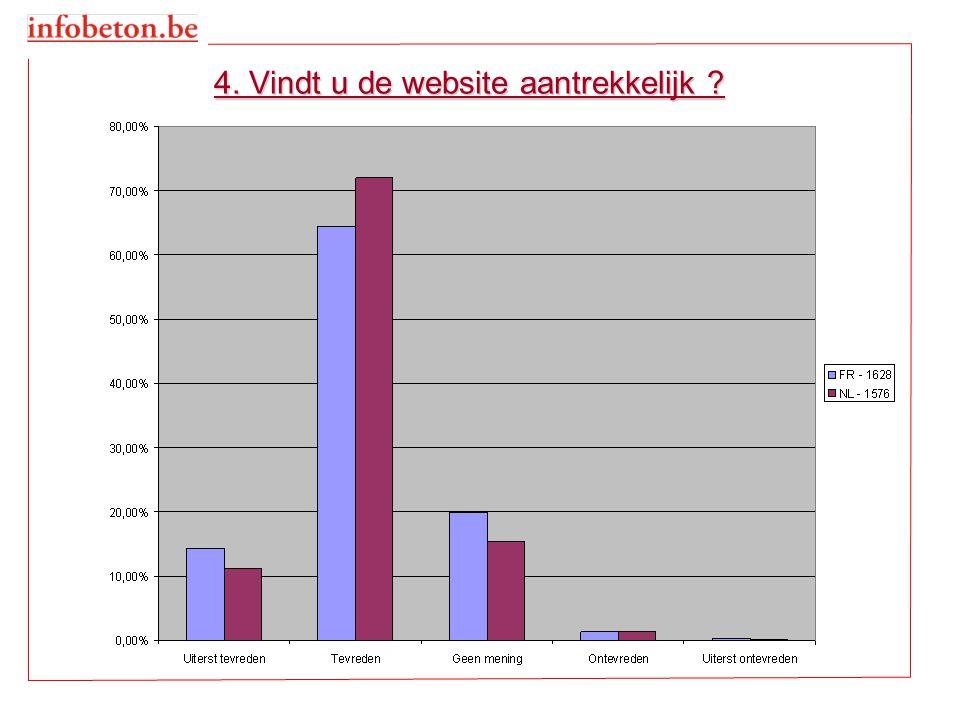 4. Vindt u de website aantrekkelijk ?