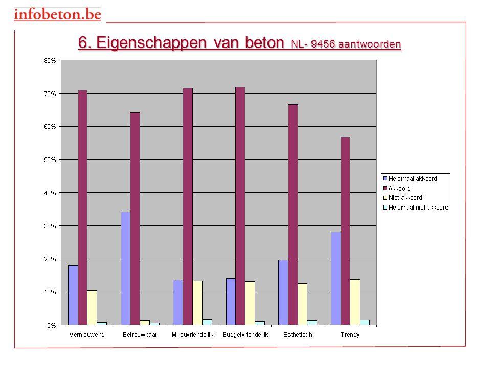 Vergelijking eigenschappen van beton NL & FR Heel positieve resultaten die overwegend identiek zijn  Heel positieve resultaten die overwegend identiek zijn  Belangrijke troef is het economische karakter  Het ecologisch karakter staat hoog gepositioneerd (2de NL – 3de FR)