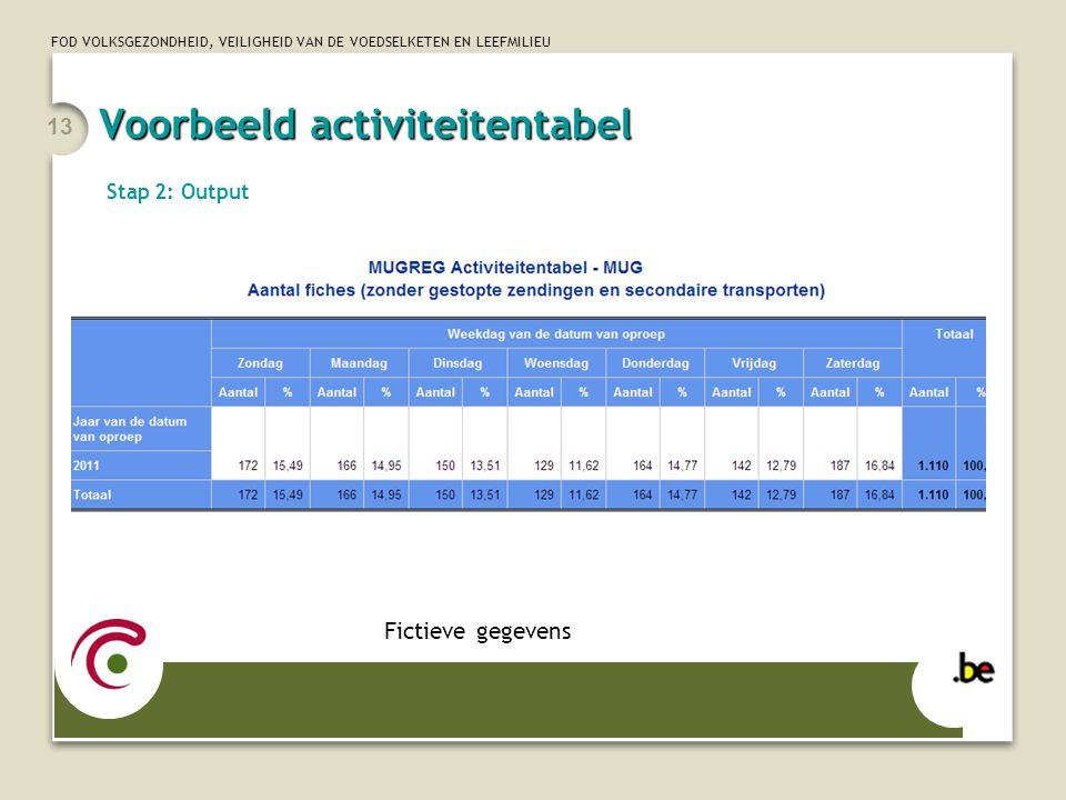 FOD VOLKSGEZONDHEID, VEILIGHEID VAN DE VOEDSELKETEN EN LEEFMILIEU 13 Stap 2: Output Fictieve gegevens Voorbeeld activiteitentabel
