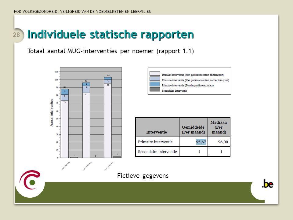 FOD VOLKSGEZONDHEID, VEILIGHEID VAN DE VOEDSELKETEN EN LEEFMILIEU 28 Totaal aantal MUG-interventies per noemer (rapport 1.1) Fictieve gegevens Individ