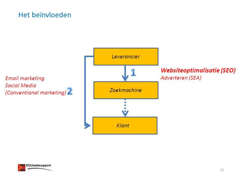 Het beïnvloeden Leverancier Zoekmachine Klant Websiteoptimalisatie (SEO) Adverteren (SEA) Email marketing Social Media (Conventional marketing) 12