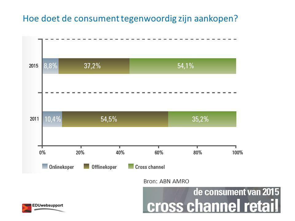 Hoe doet de consument tegenwoordig zijn aankopen? Bron: ABN AMRO 5