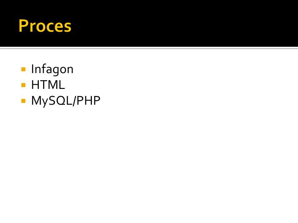  Infagon  HTML  MySQL/PHP
