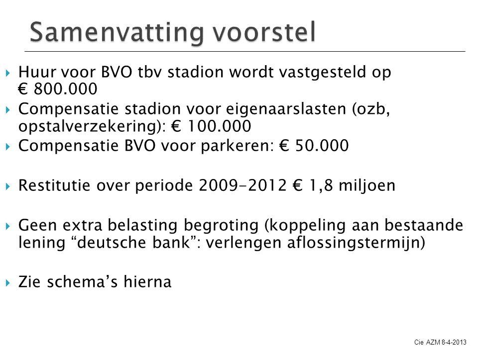  Huur voor BVO tbv stadion wordt vastgesteld op € 800.000  Compensatie stadion voor eigenaarslasten (ozb, opstalverzekering): € 100.000  Compensatie BVO voor parkeren: € 50.000  Restitutie over periode 2009-2012 € 1,8 miljoen  Geen extra belasting begroting (koppeling aan bestaande lening deutsche bank : verlengen aflossingstermijn)  Zie schema's hierna Cie AZM 8-4-2013