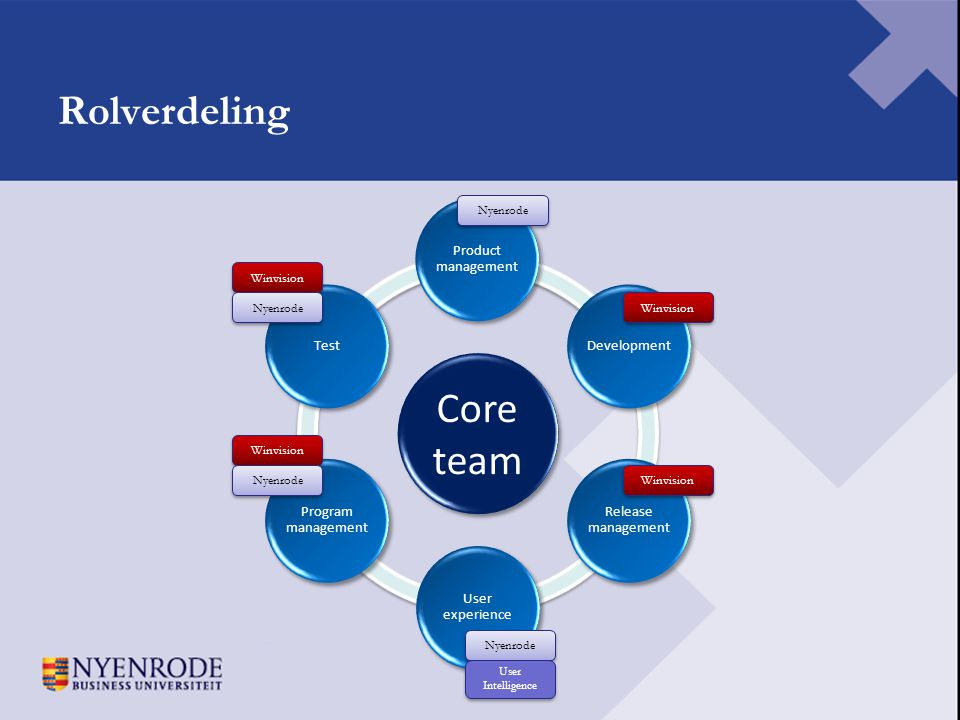 Rolverdeling Core team Product management Development Release management User experience Program management Test Nyenrode Winvision Nyenrode Winvision