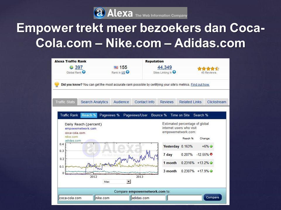 Empower trekt meer bezoekers dan Coca- Cola.com – Nike.com – Adidas.com