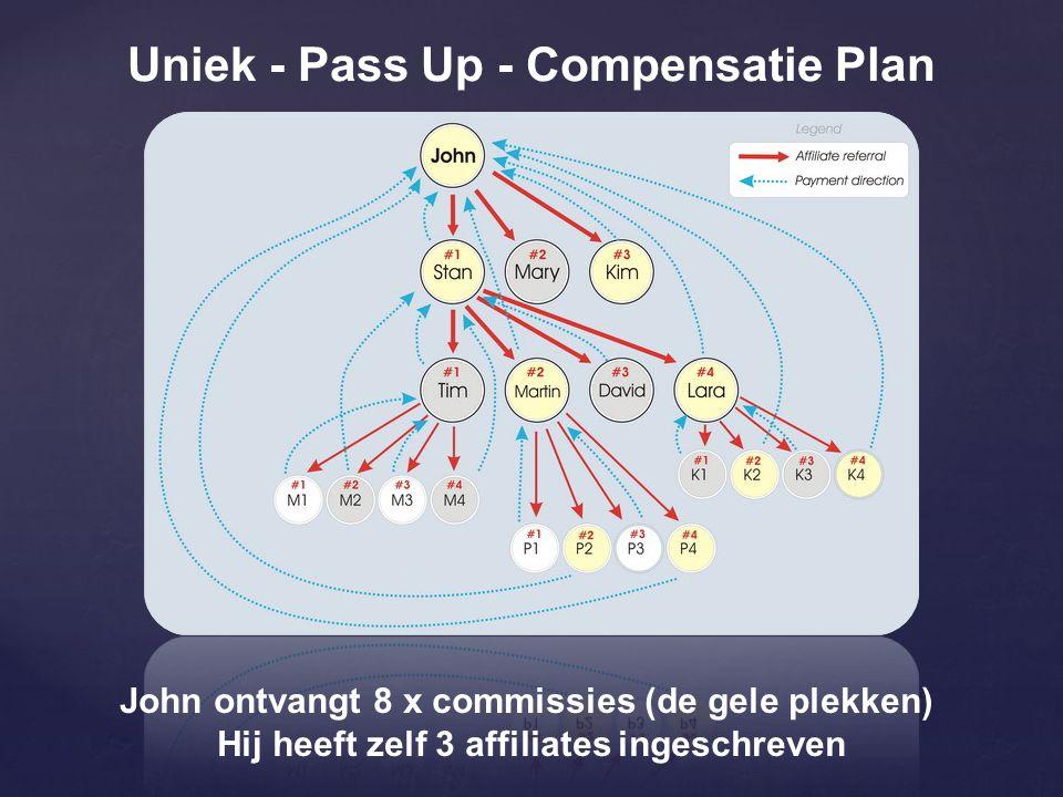 Uniek - Pass Up - Compensatie Plan John ontvangt 8 x commissies (de gele plekken) Hij heeft zelf 3 affiliates ingeschreven
