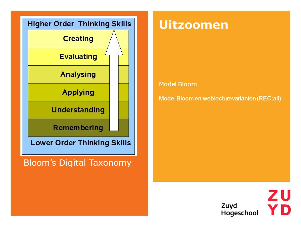Uitzoomen Model Bloom Model Bloom en weblecturevarianten (REC:all) Bloom's Digital Taxonomy