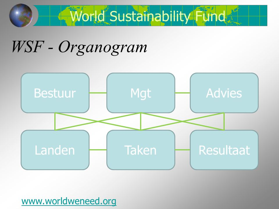 WSF - Organogram www.worldweneed.org World Sustainability Fund BestuurMgtAdvies LandenResultaatTaken