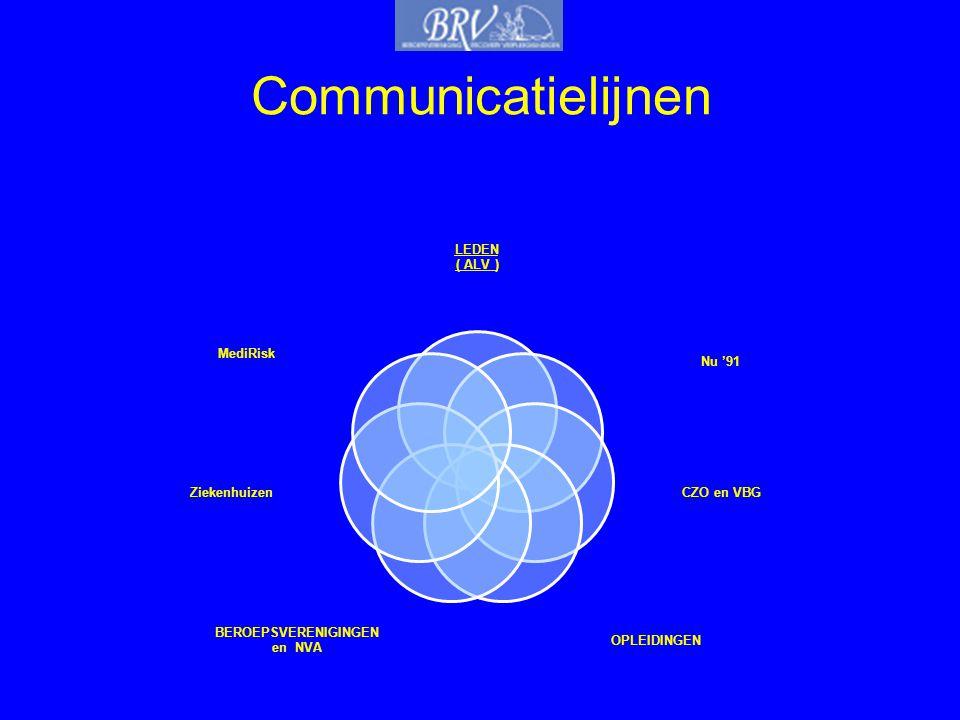 Communicatielijnen LEDEN ( ALV ) Nu '91 CZO en VBG OPLEIDINGEN BEROEPSVERENIGINGEN en NVA Ziekenhuizen MediRisk