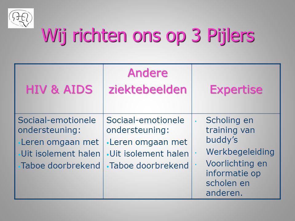 Wij richten ons op 3 Pijlers HIV & AIDS AndereziektebeeldenExpertise Sociaal-emotionele ondersteuning: • Leren omgaan met • Uit isolement halen • Tabo