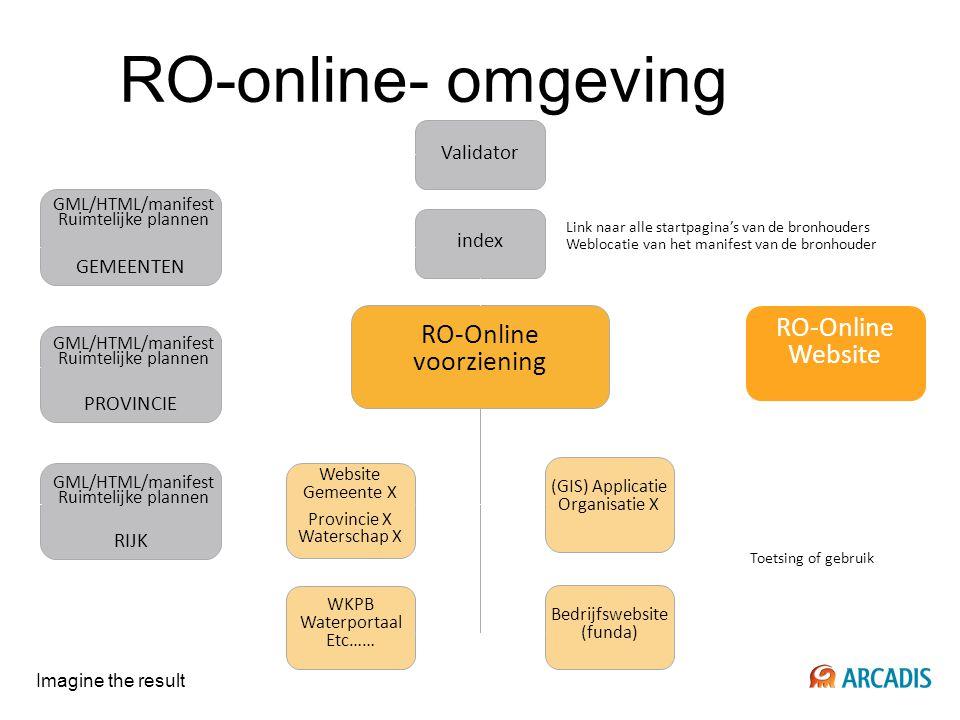 Imagine the result RO-online- omgeving RO-Online Website index Link naar alle startpagina's van de bronhouders Weblocatie van het manifest van de bron