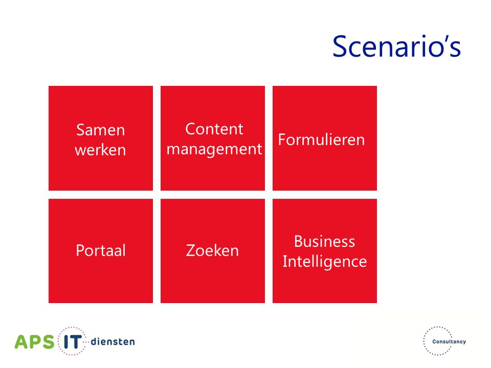 Scenario's Samen werken Portaal Content management Zoeken Formulieren Business Intelligence