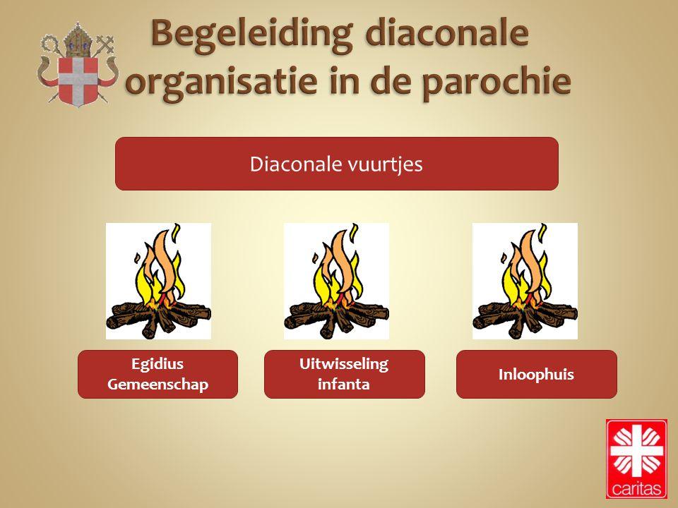 Diaconale vuurtjes Egidius Gemeenschap Inloophuis Uitwisseling infanta
