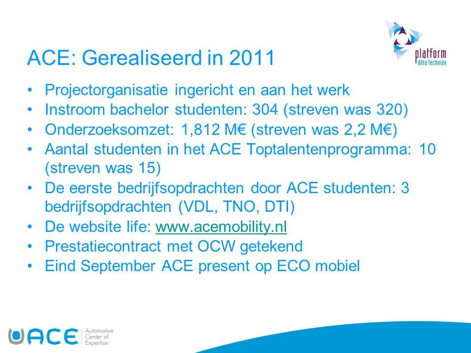 ACE: Gerealiseerd in 2011 •Projectorganisatie ingericht en aan het werk •Instroom bachelor studenten: 304 (streven was 320) •Onderzoeksomzet: 1,812 M€ (streven was 2,2 M€) •Aantal studenten in het ACE Toptalentenprogramma: 10 (streven was 15) •De eerste bedrijfsopdrachten door ACE studenten: 3 bedrijfsopdrachten (VDL, TNO, DTI) •De website life: www.acemobility.nlwww.acemobility.nl •Prestatiecontract met OCW getekend •Eind September ACE present op ECO mobiel
