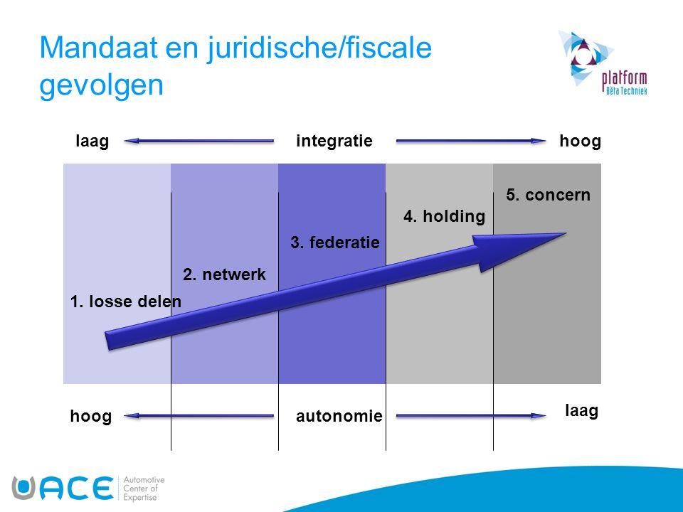 integratie autonomiehoog laag hoog 1. losse delen 2. netwerk 3. federatie 4. holding 5. concern Mandaat en juridische/fiscale gevolgen
