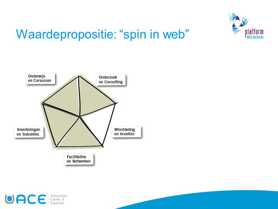 """Waardepropositie: """"spin in web"""""""