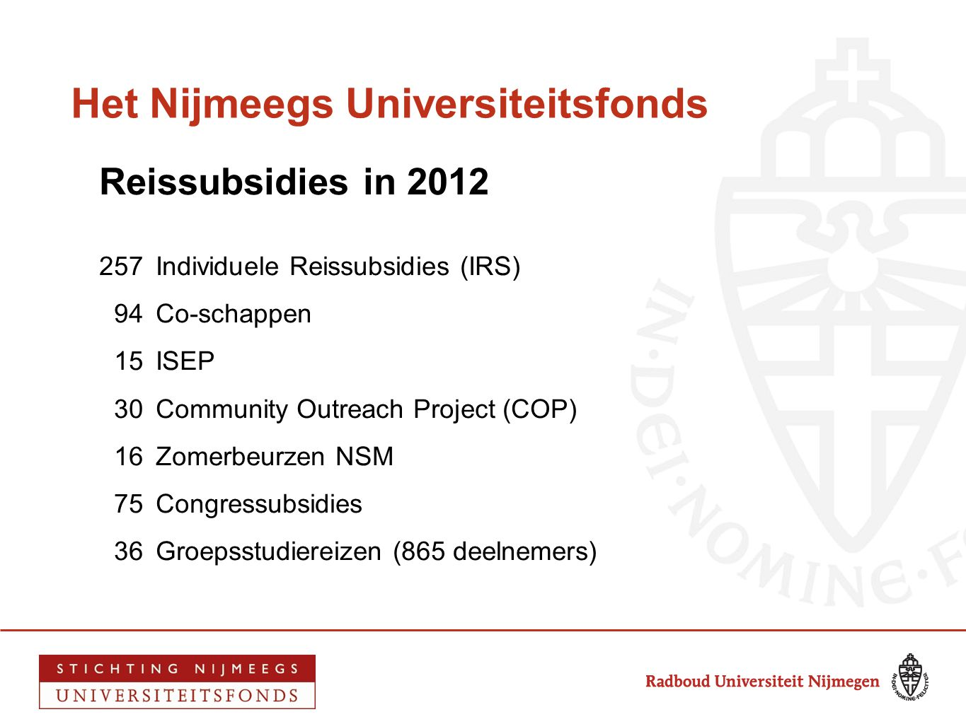 Het Nijmeegs Universiteitsfonds Reissubsidies in 2012 257 Individuele Reissubsidies (IRS) 94 Co-schappen 15ISEP 30Community Outreach Project (COP) 16Z