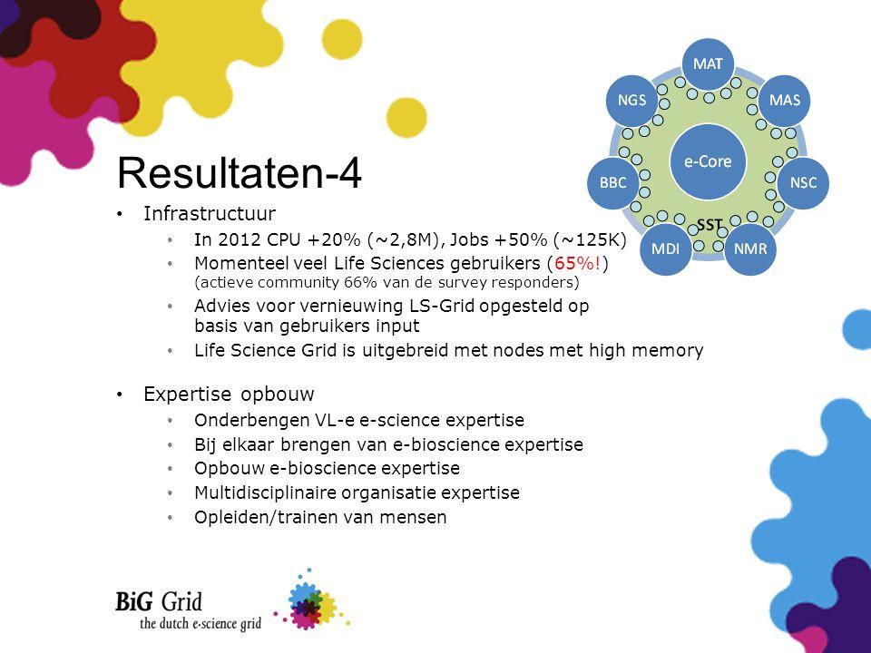 Resultaten-4 • Infrastructuur • In 2012 CPU +20% (~2,8M), Jobs +50% (~125K) • Momenteel veel Life Sciences gebruikers (65%!) (actieve community 66% va